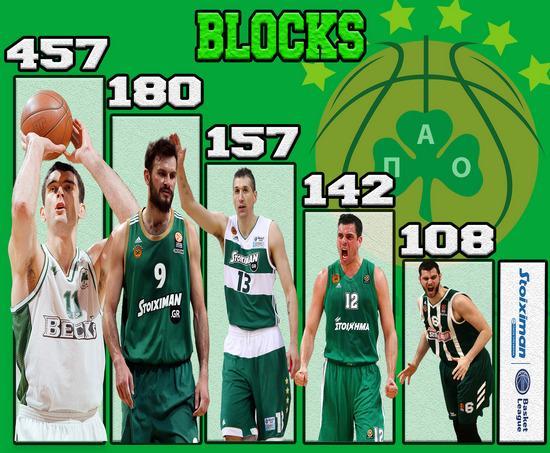 PAO Blocks200421