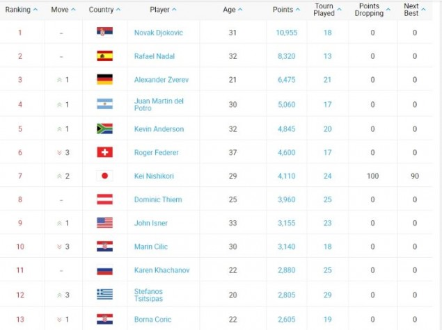 Ανέβηκε θέσεις ο Στέφανος Τσιτσιπάς στην παγκόσμια κατάταξη τένις